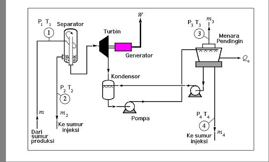 penentuan kapasitas pembangkitan pltp  geothermal power